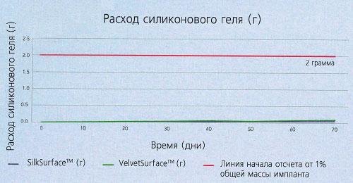 Результаты тестирования на пропотевание геля Motiva implants®. Дни 0 – 70. (Объем тестового образца 200сс)